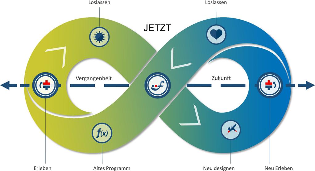 Kreislauf für Veränderungen